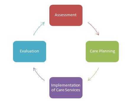 Care Coordination Picture