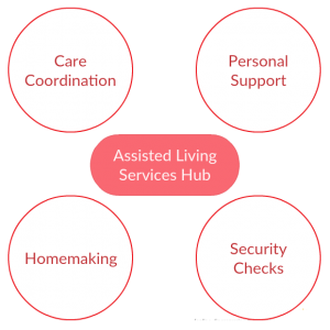 Assisted Living Services Hub